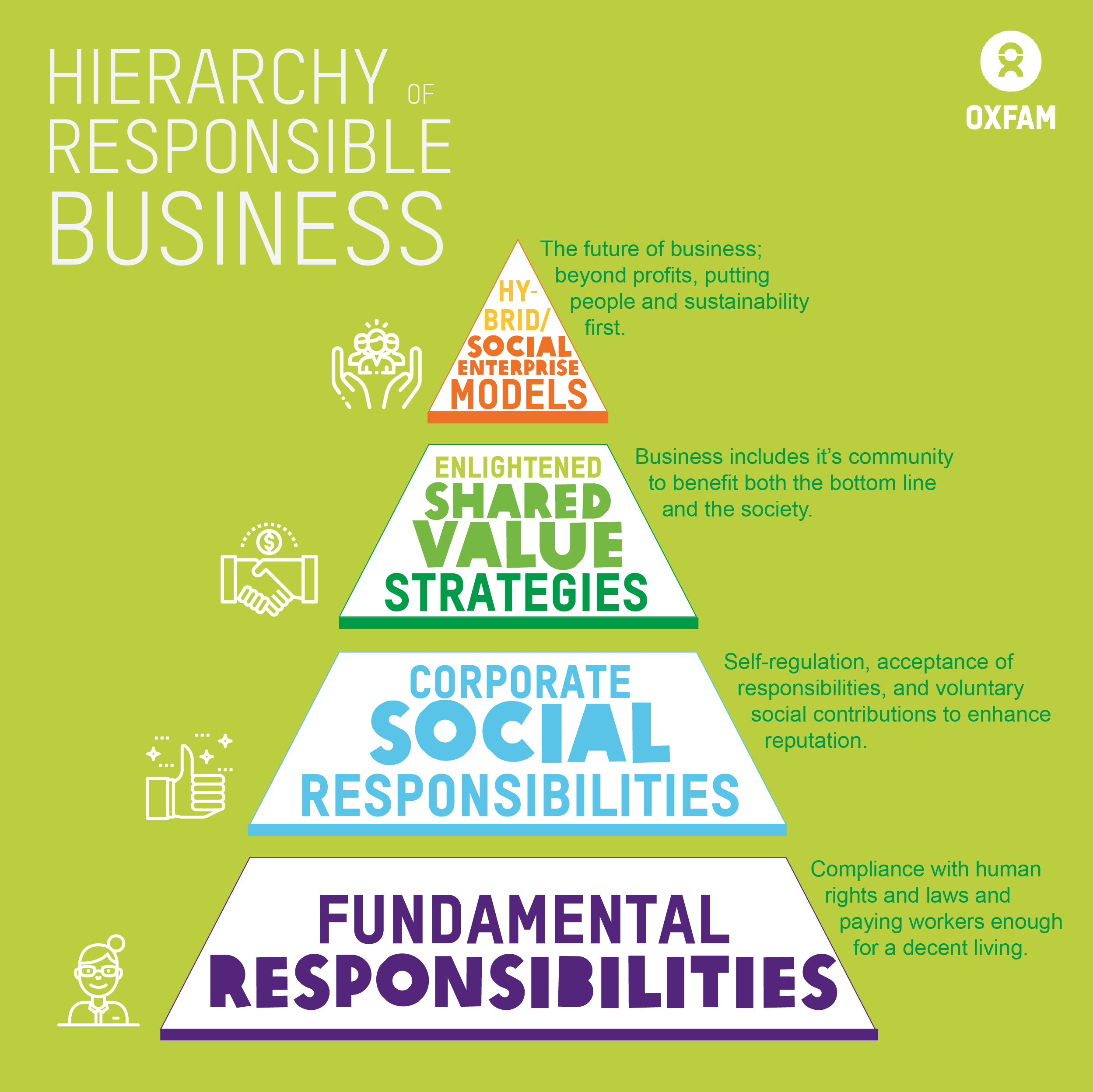 Oxfam in Asia - Hierarchy of Responsible Business