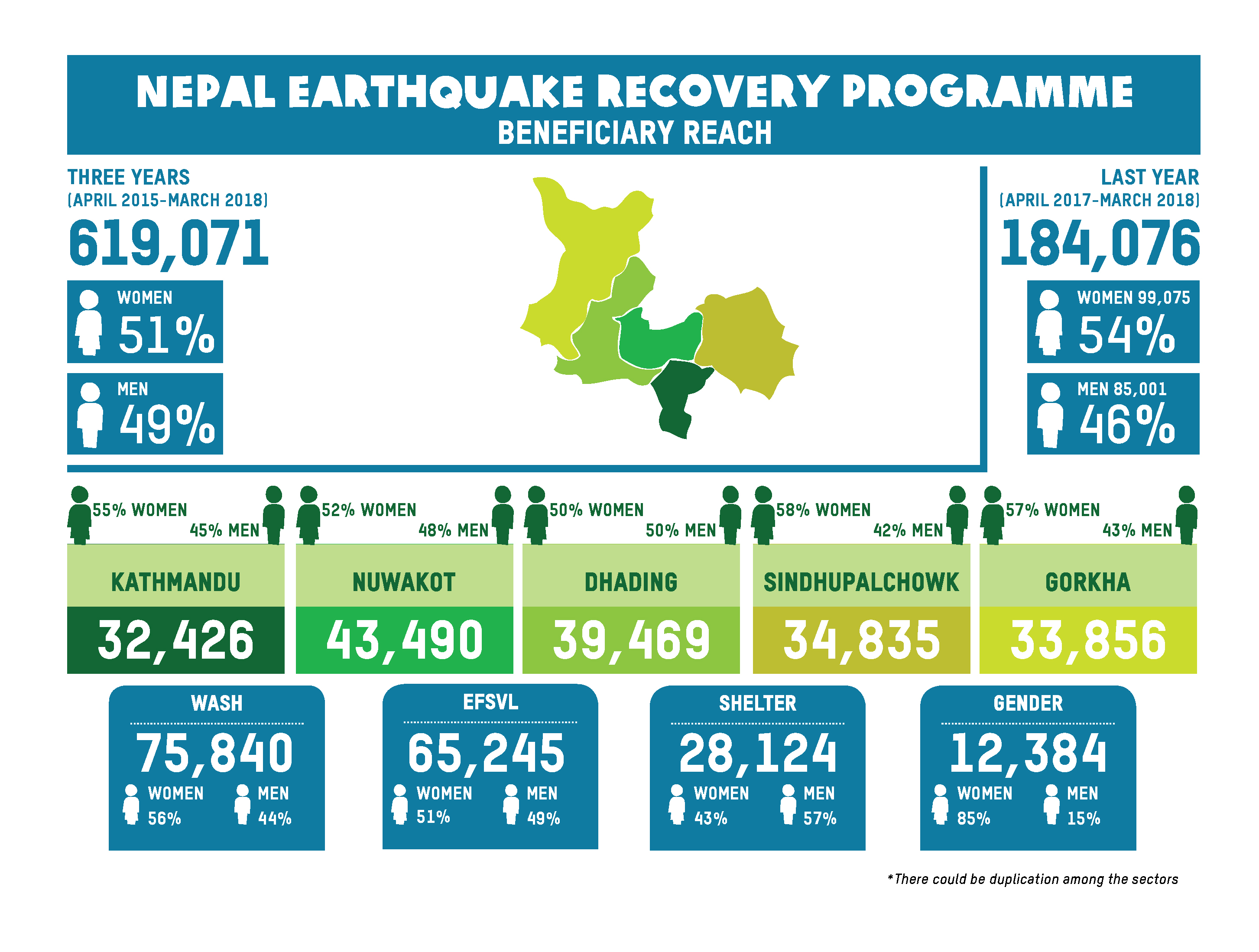 Oxfam's reach to earthquake-affected people