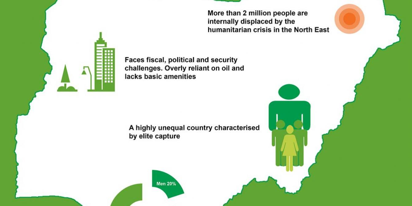 Oxfam focuses on reducing inequality, so that the benefits from economic growth translate in to increase in the incomes and opportunities of the poorest